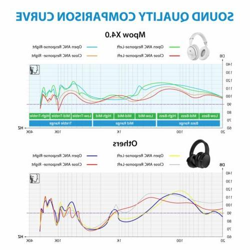 Mpow Foldable Over Ear Headset Stereo Noise